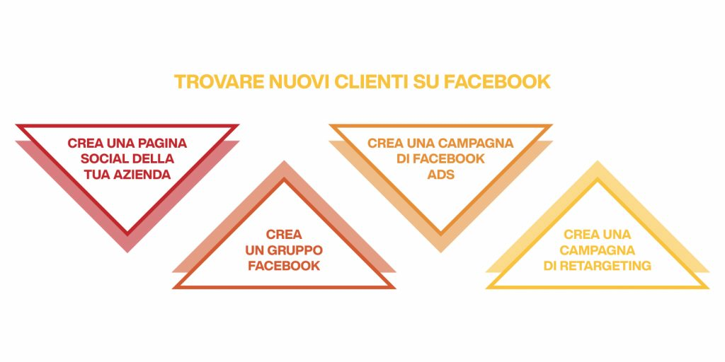 come trovare nuovi clienti su facebook