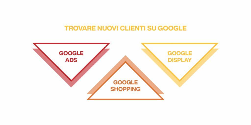 come trovare nuovi clienti su google