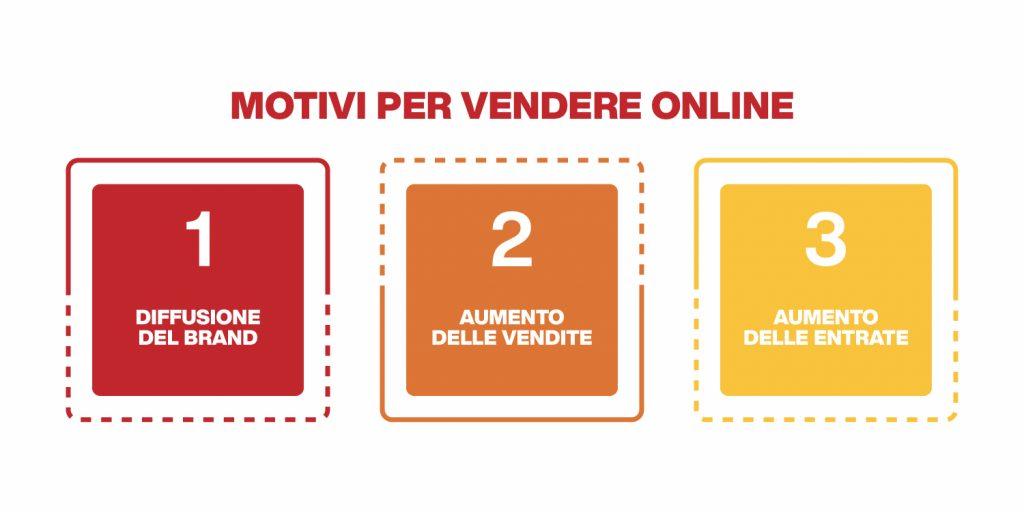 metodi di vendita online