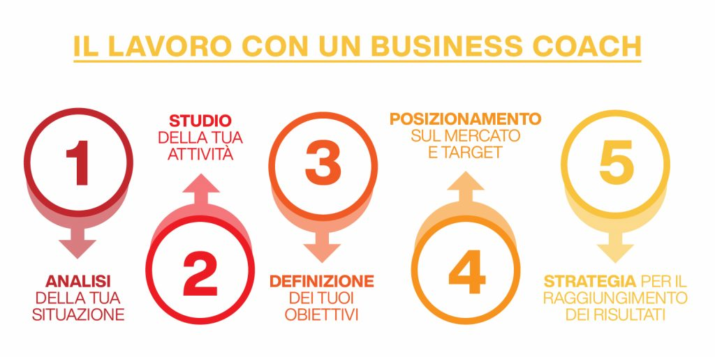 che cos'è il business coaching