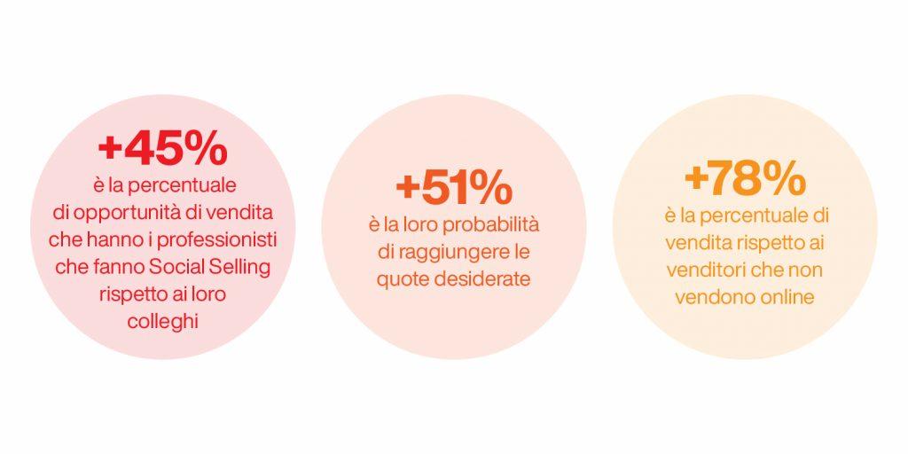 social selling linkedin - statistiche