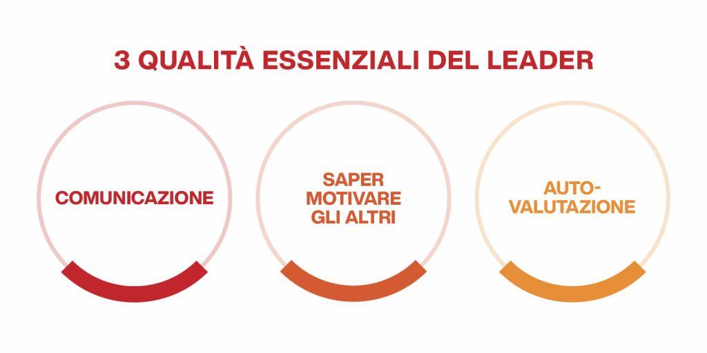 caratteristiche essenziali del leader
