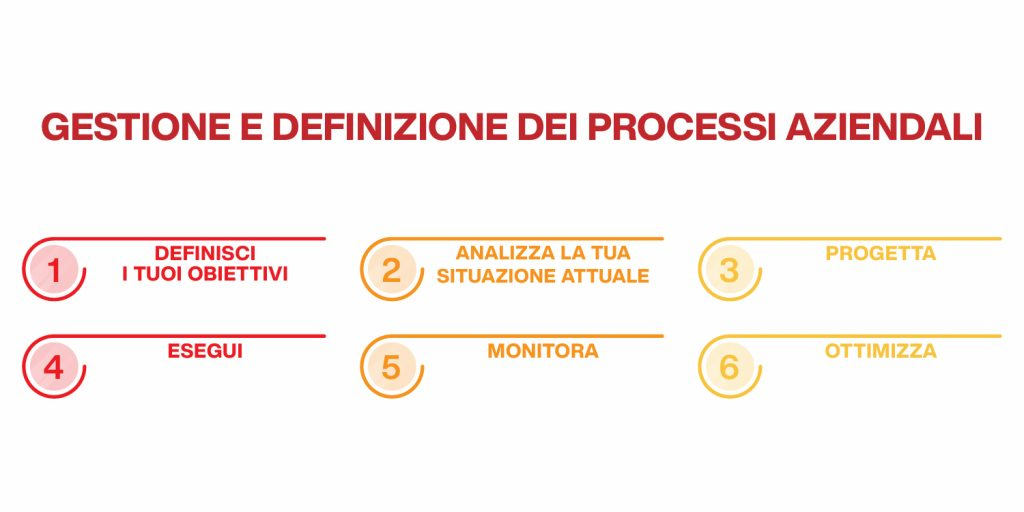 management aziendale gestione dei processi
