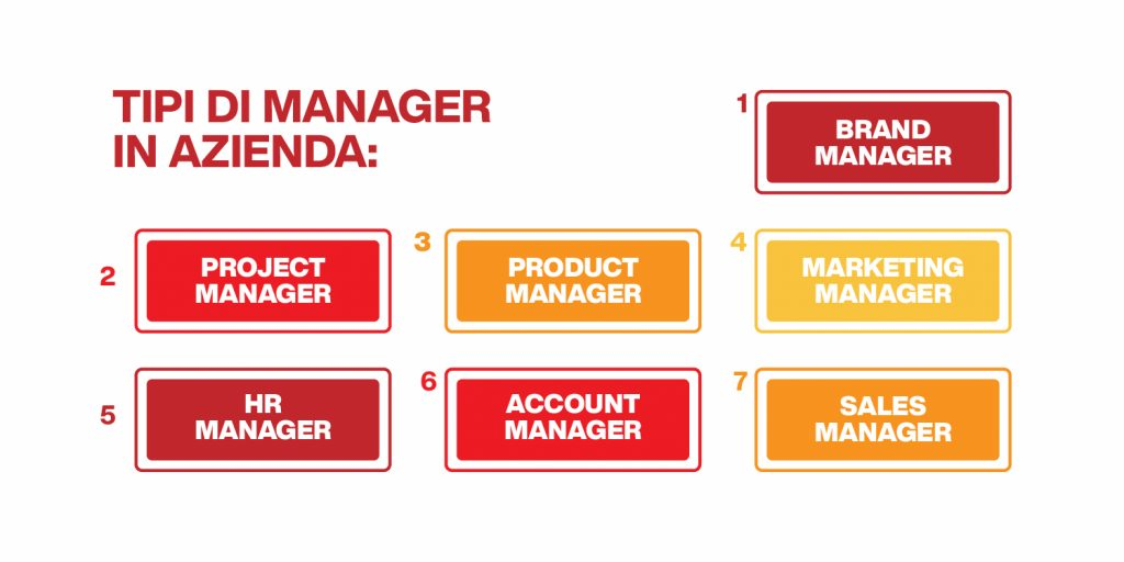 management aziendale - tipi di manager