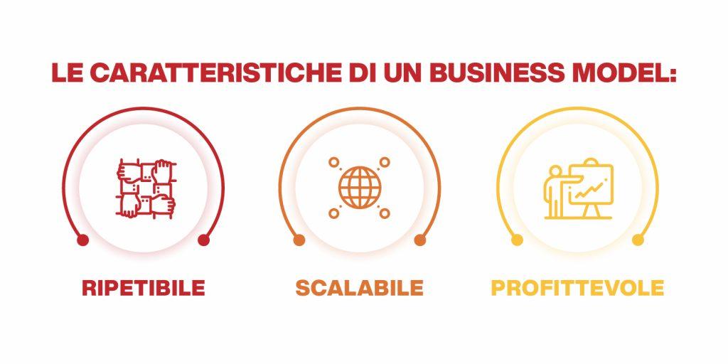 business model caratteristiche
