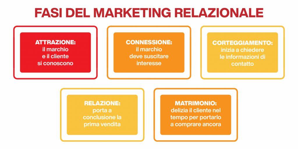 le fasi del marketing relazionale