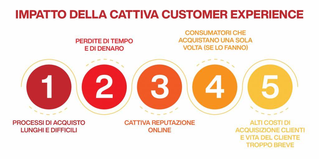 customer experience cattiva