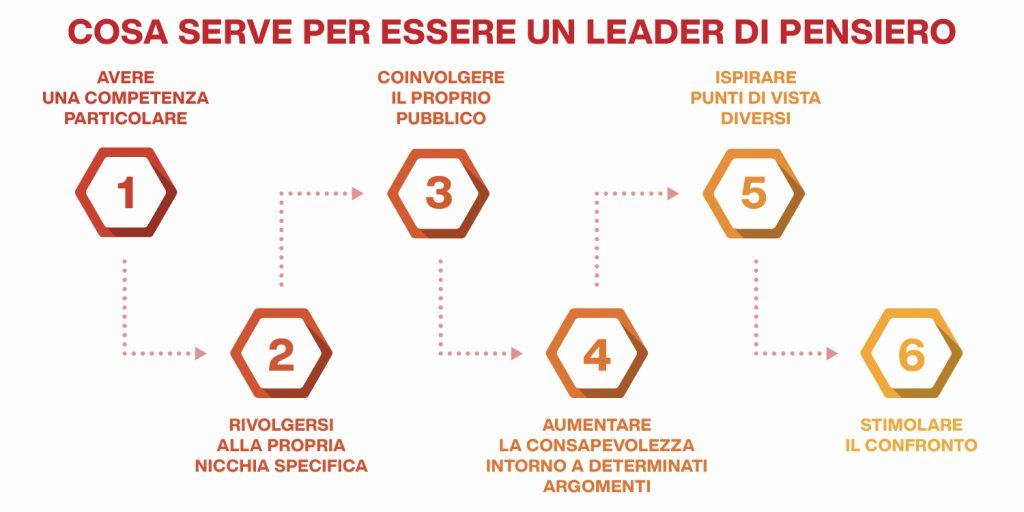 leader di pensiero