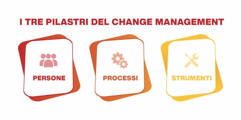 change management - i tre pilastri