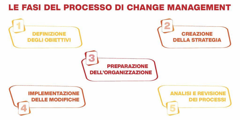 processo di change management