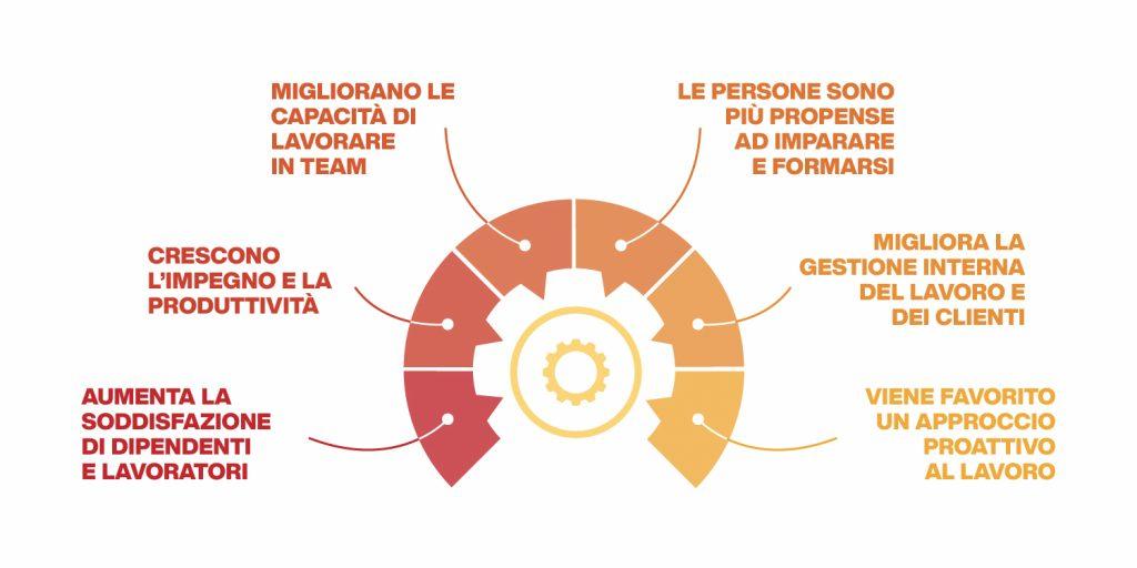 vantaggi della gestione delle risorse umane strategica