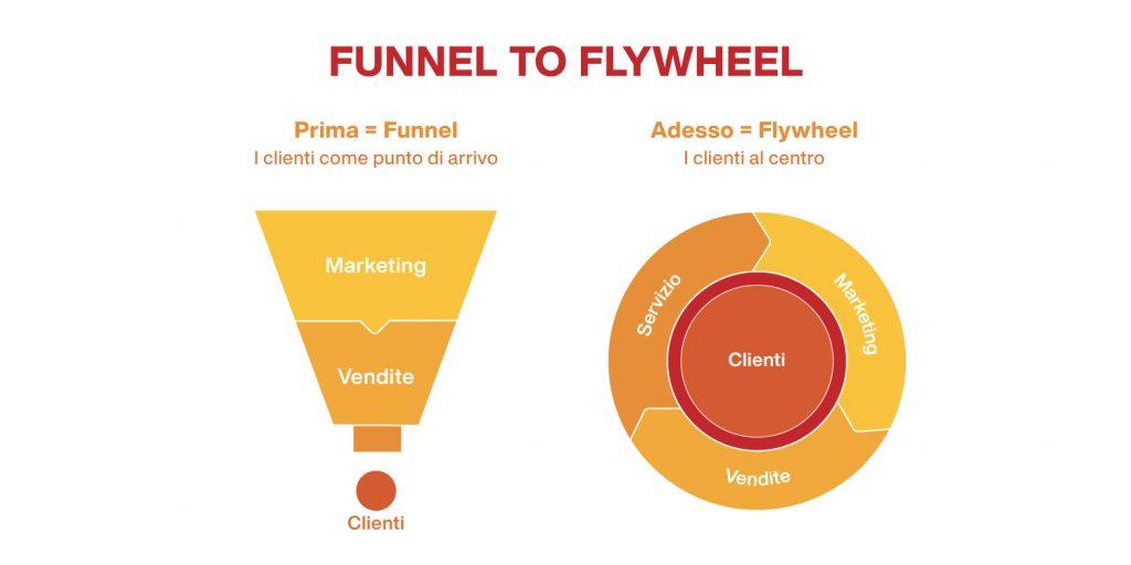 differenza tra funnel di vendita e modello flywheel