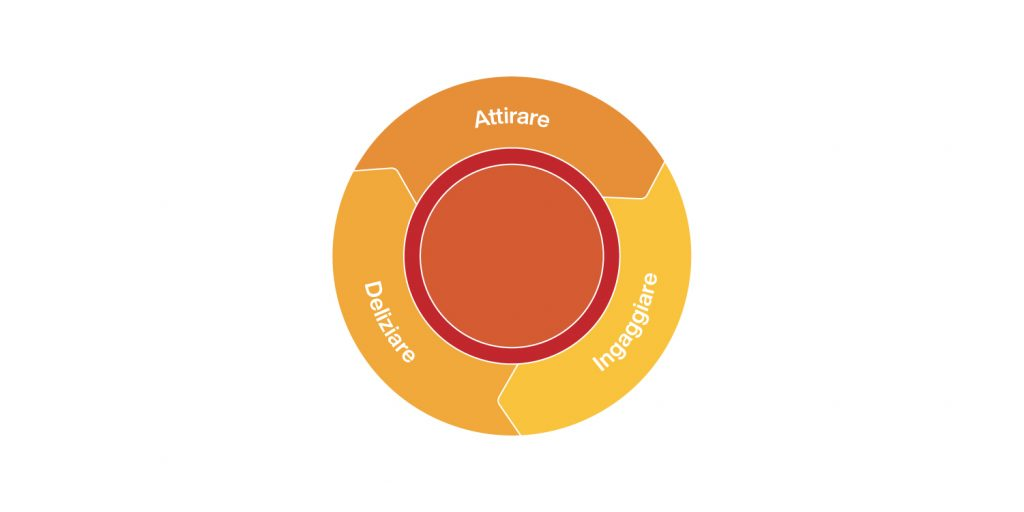 il modello flywheel nel marketing
